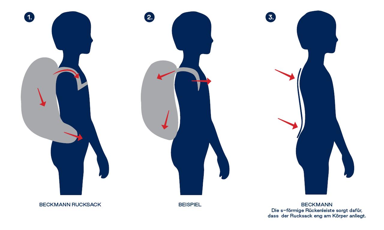 uber beckmann - ergonomische prinzipen - illustration